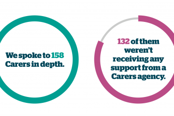 "Pie chart of showing the amount of hidden carers we spoke to. The graph says "" We spoke to 158 Carers in depth. 132 of them weren't receiving any support from a Carers agency""."